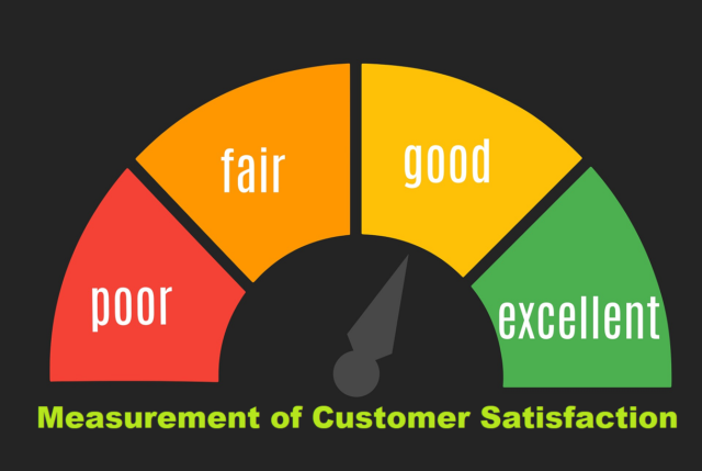 Measurement of Customer Satisfaction
