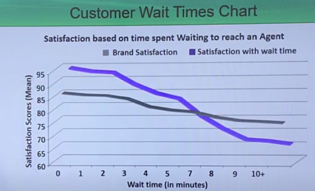 Customers Wait Time Chart. Satisfaction based on time spent. Waiting to reach an Agent.